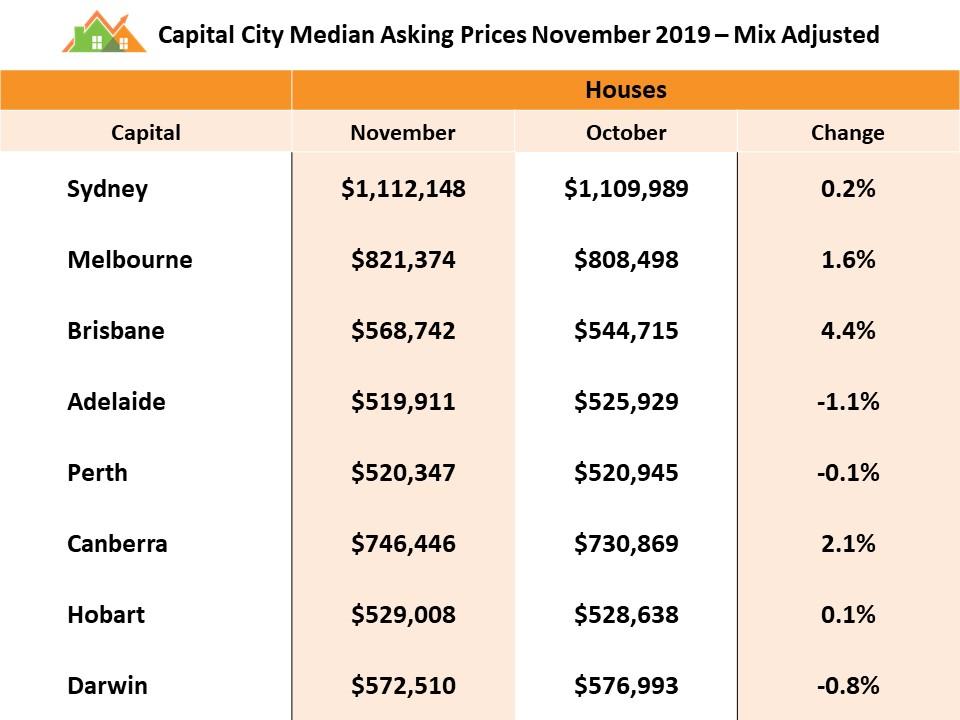 Median City Prices